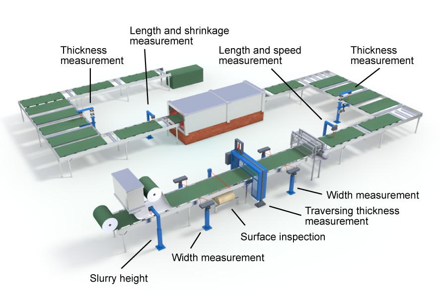 Process Layout Gypsum Board Production Line